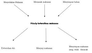 Prinsip Kebersihan Makanan